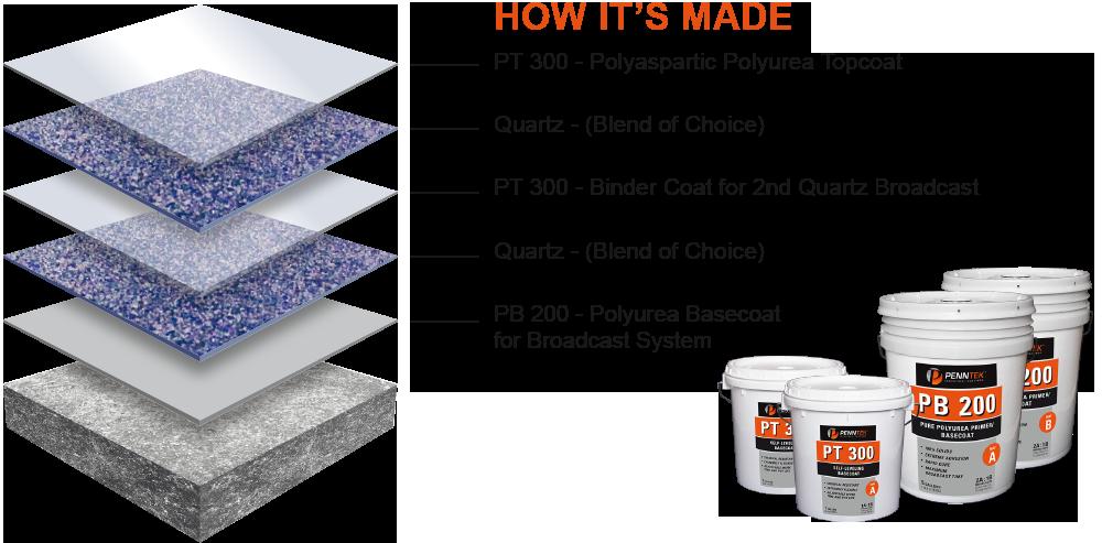 how-its-made-quartz-system